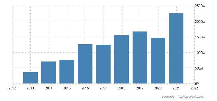 laos exports china