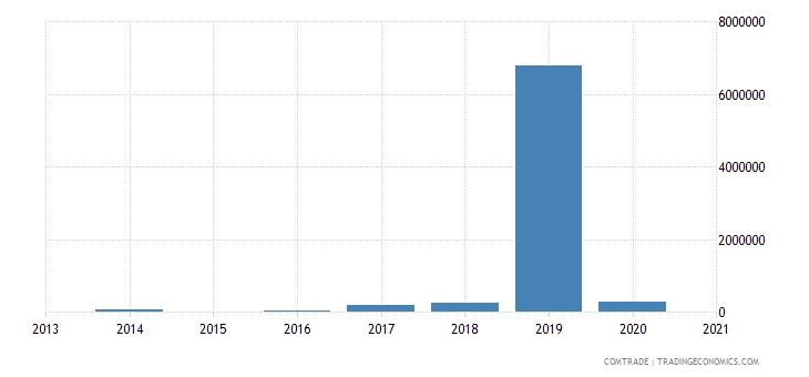 laos exports croatia