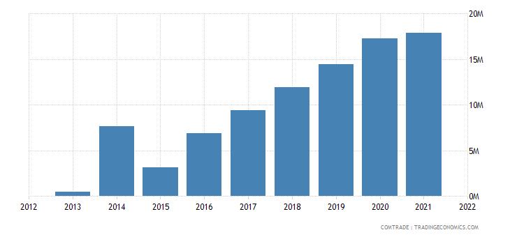 laos exports denmark