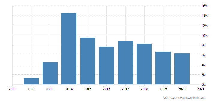 laos exports france