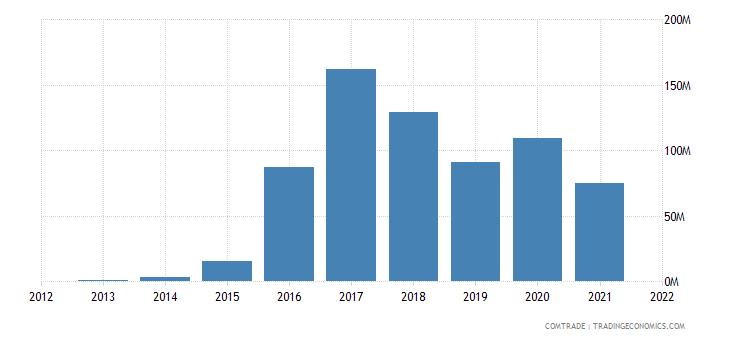 laos exports india