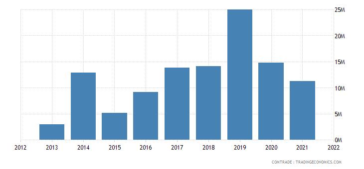 laos exports italy