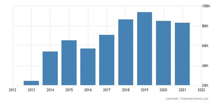 laos exports japan