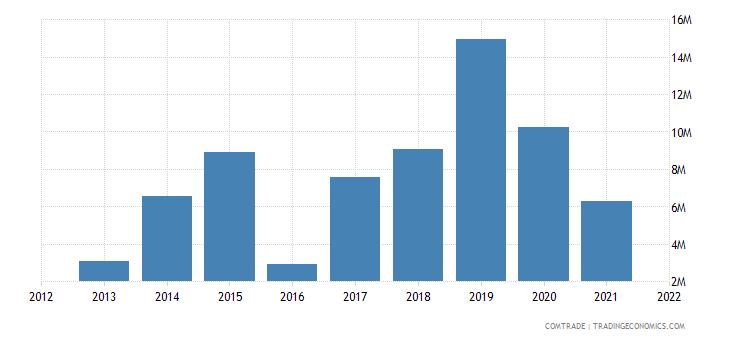 laos exports malaysia