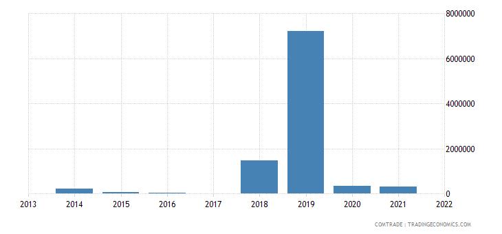 laos exports namibia