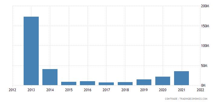 laos exports netherlands