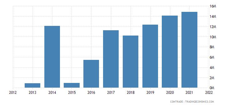 laos exports portugal