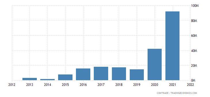 laos exports singapore