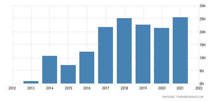laos exports sweden