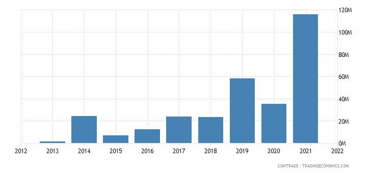laos exports switzerland