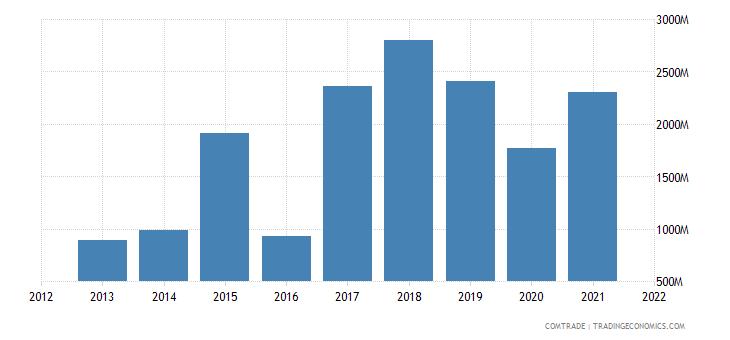 laos exports thailand