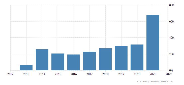 laos exports united states