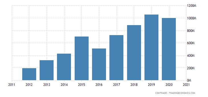 laos exports vietnam
