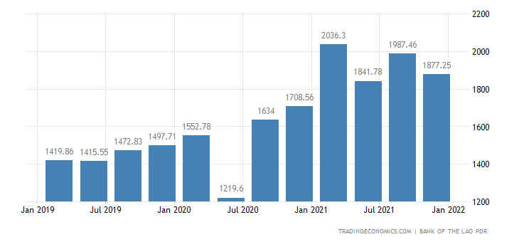 Laos Exports