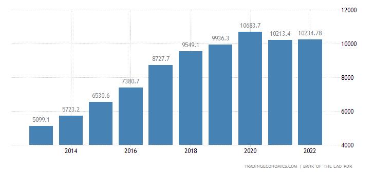 Laos Government External Debt