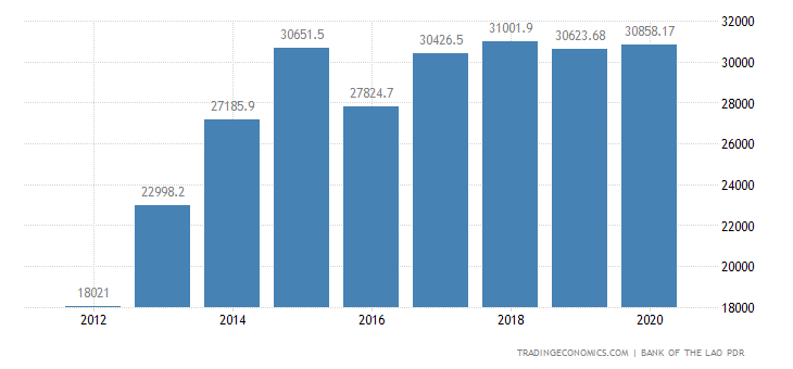 Laos Fiscal Expenditure