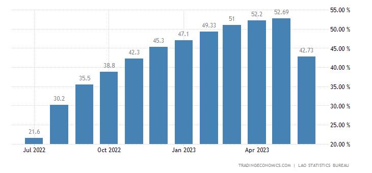 Laos Food Inflation