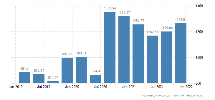 Laos Foreign Exchange Reserves