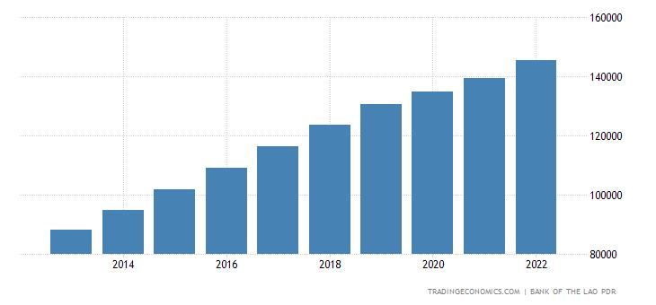 Laos GDP Constant Prices