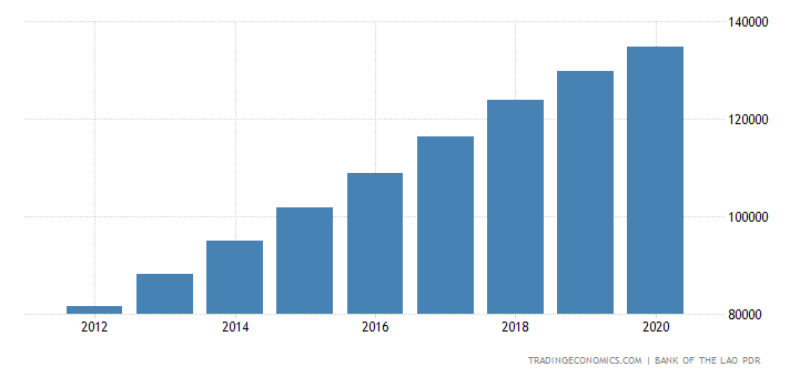Laos GDP Constant Prices