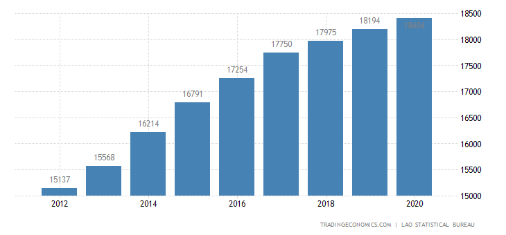 Laos GDP From Agriculture