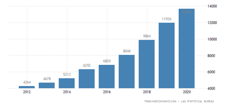 Laos GDP From Construction