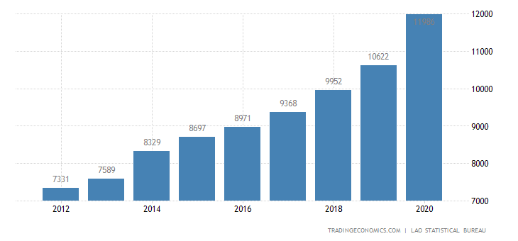 Laos GDP From Manufacturing