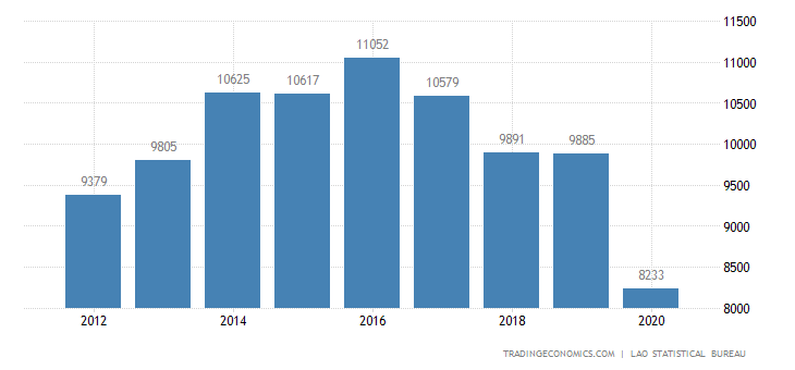 Laos GDP From Mining