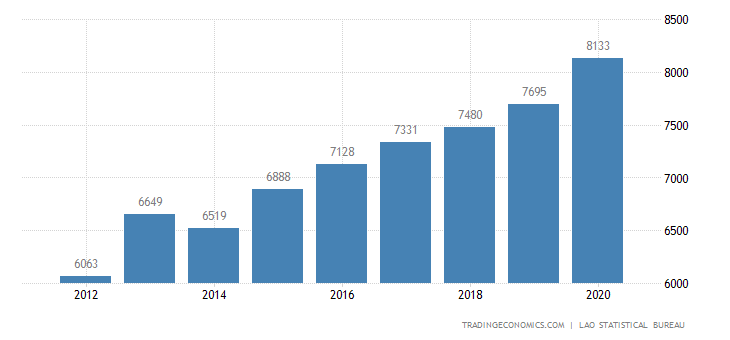 Laos GDP From Public Administration