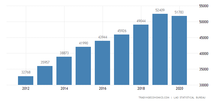 Laos GDP From Services