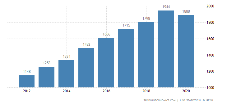 Laos GDP From Transport