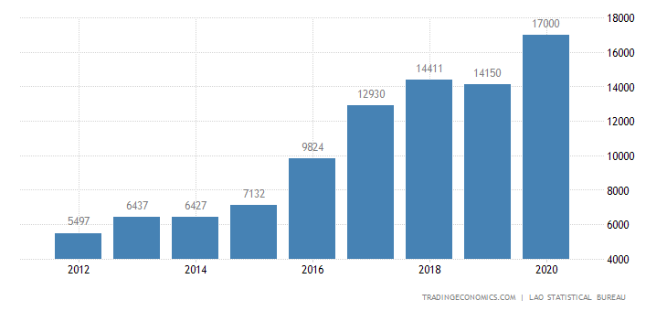 Laos GDP From Utilities