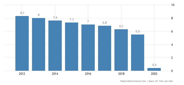 Laos GDP Annual Growth Rate
