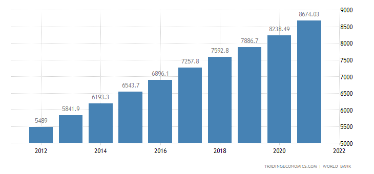 Laos GDP per capita PPP