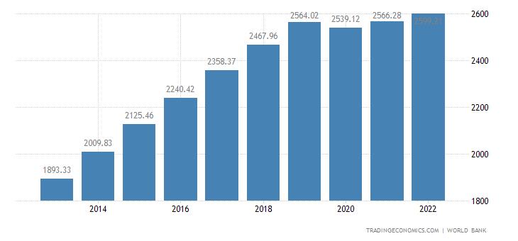 Laos GDP per capita