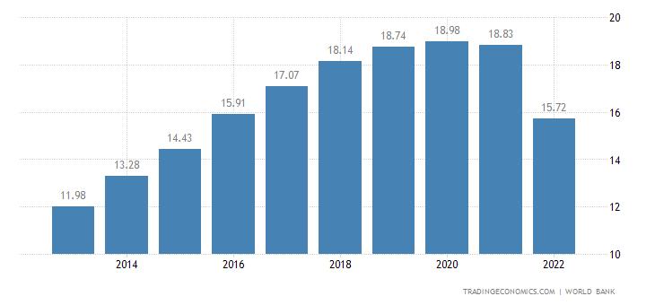 Laos GDP