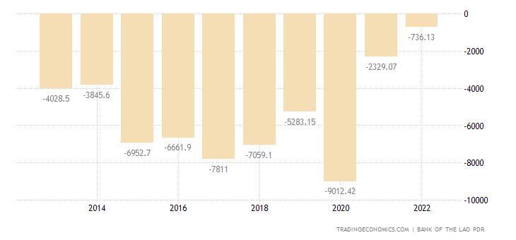 Laos Government Budget Value