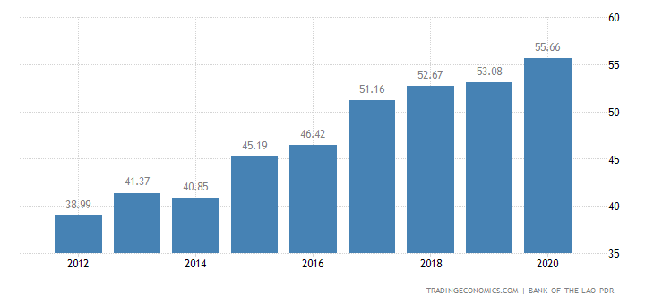 Laos Government Debt to GDP