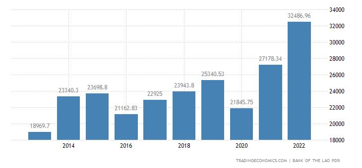 Laos Government Revenues