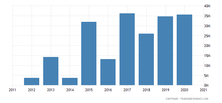 laos imports india