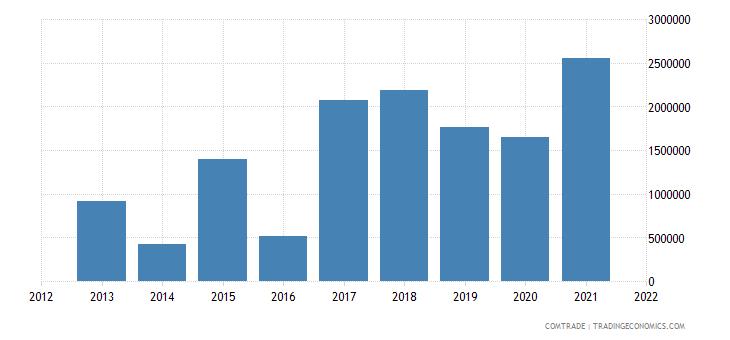 laos imports philippines