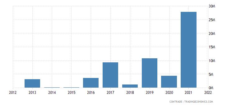 laos imports russia