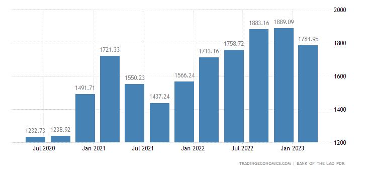 Laos Imports