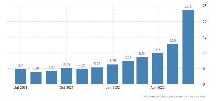 Laos Inflation Rate