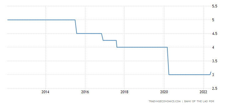 Laos Interest Rate
