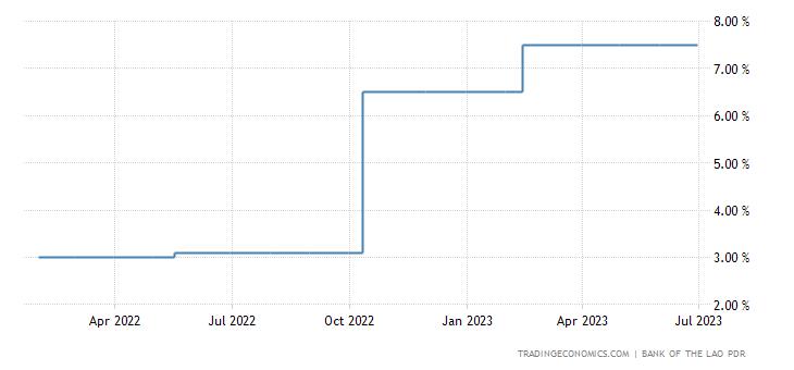 Laos Interest Rate
