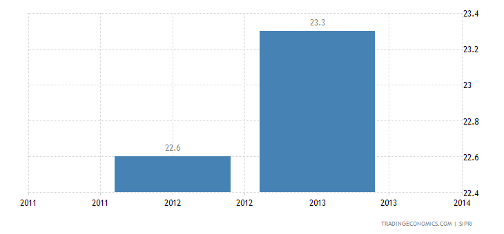 Laos Military Expenditure