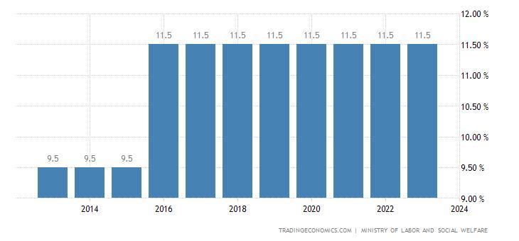 Laos Social Security Rate
