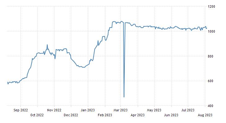 Laos Securities Exchange Composite Index