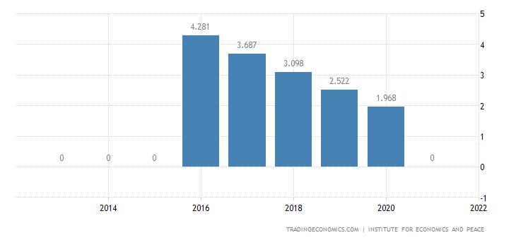 Laos Terrorism Index